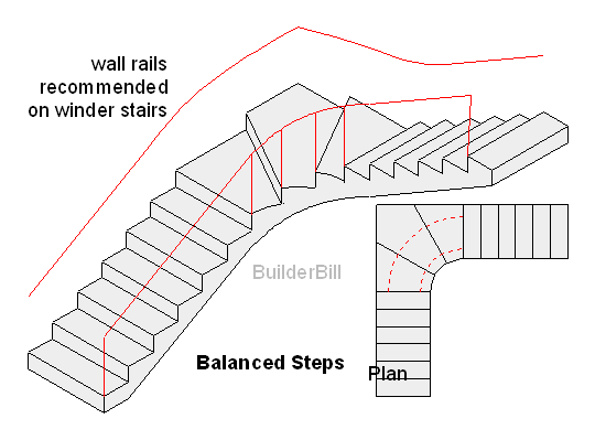 winders and balanced steps