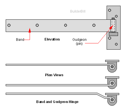 band and gudgeon hinges