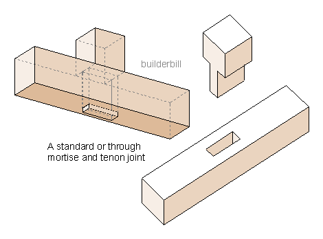 Mortise And Tenon Joint. a basic mortise and tennon