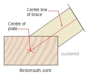 a birdsmouth joint