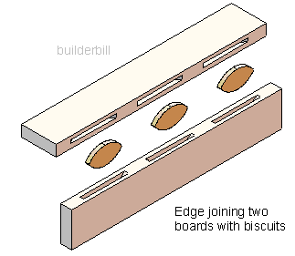 biscuit joint