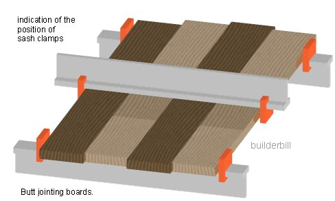butt joints on boards edges.