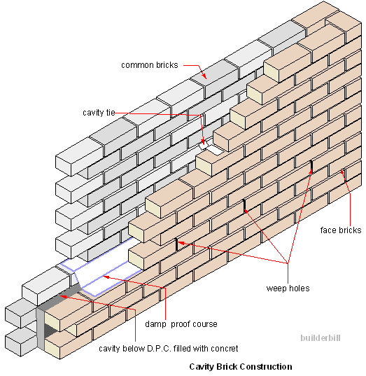 a cavity brick wall