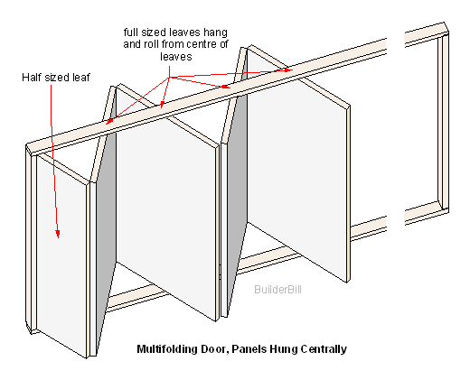 centre hung doors