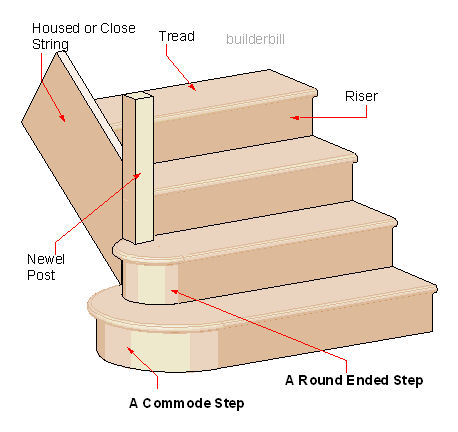 a round end step and a commode step