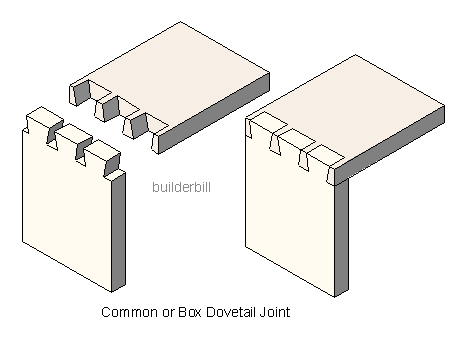 A common dovetail joint