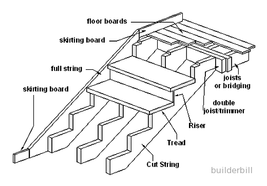 a cut stringer stair