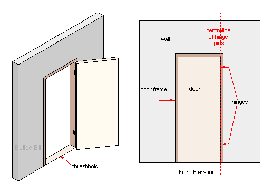 butt hinged door