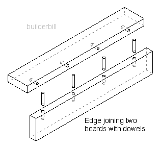 dowel jointing edge jointing.