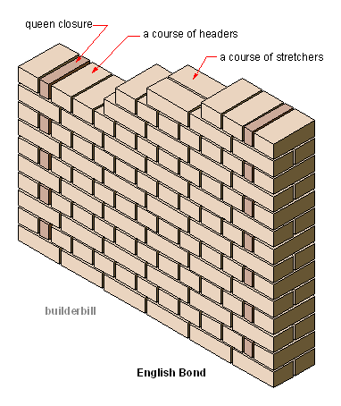 brick closures in wall