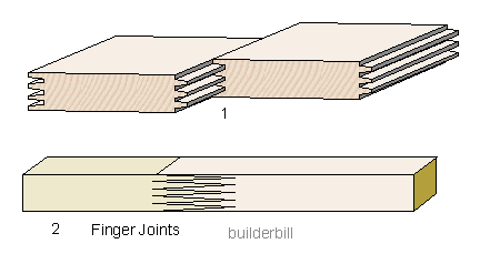 finger joints
