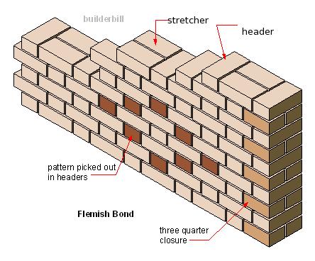 flemish bond in brickwork