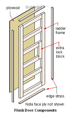 Flush door components