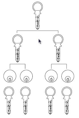 grand master key
