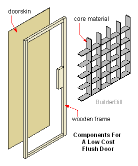 hollow core doors