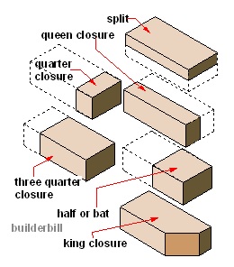 brick closures