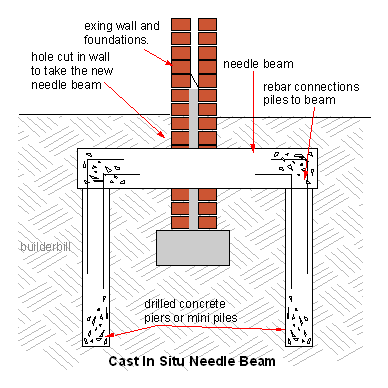 a concrete needle beam