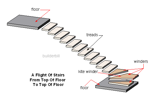 stair flight with three winders