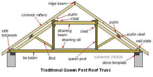 queen post roof truss