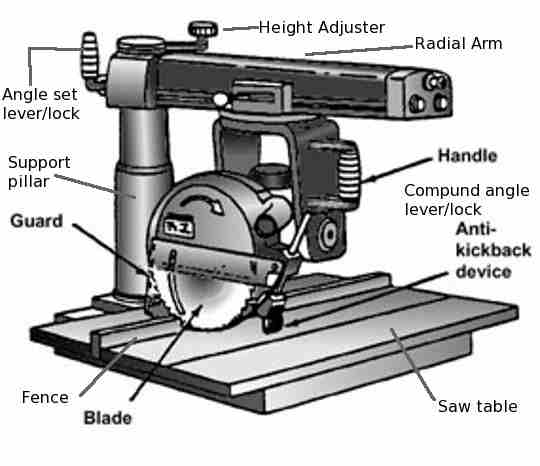 A sketch of a radial arm saw