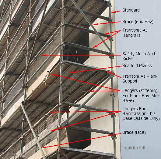 terms in scaffolding