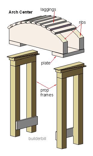 a segmental arch center
