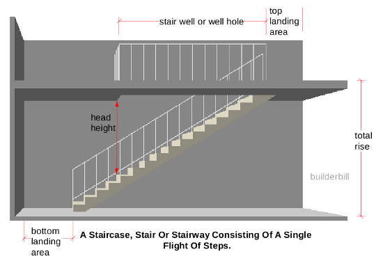 stair head height