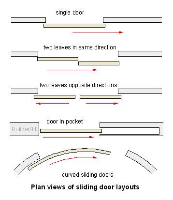combinations of sliding doors