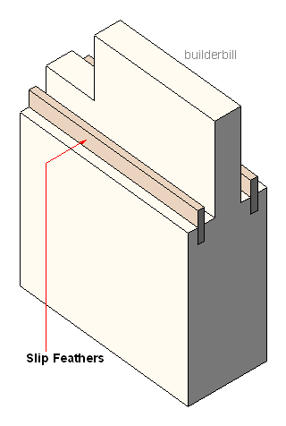 a slip feathered tenon joint