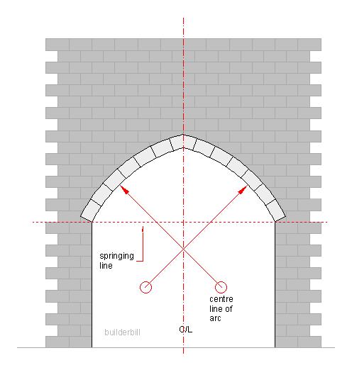 a surbase arch