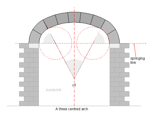 three centre arch sketch of setting out