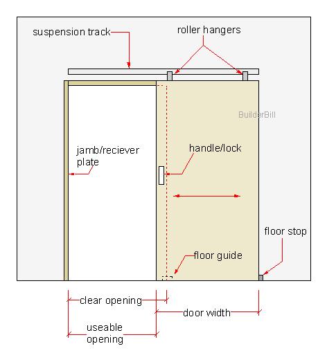 a timber sliding door.