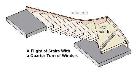 stair winders in a quarter turn