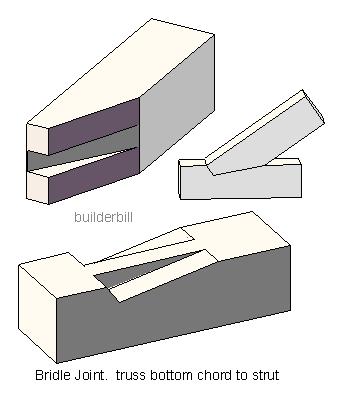 bridle joints