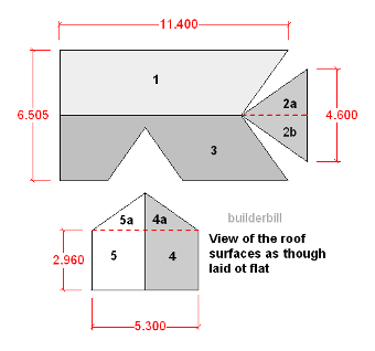 the roof surfaces developed