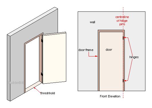 butt hinged door