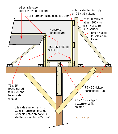 traditonal beam formwork