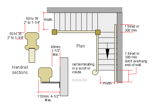 stair width and handrail sections