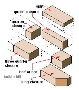 brick closures