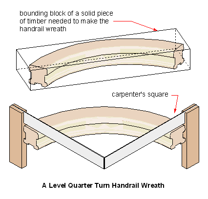 a quarter turn handrail scroll