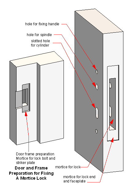 mortise lock prepararation