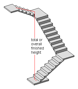 overall staircase height