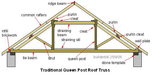 queen post roof truss