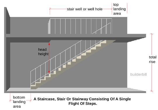 stair head height