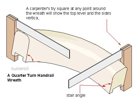 a sloping handrail wreath