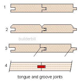 tongue and grooved joints