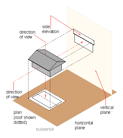 projecting an object