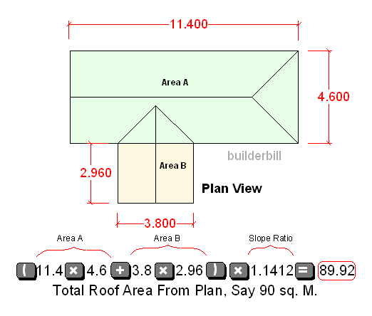 the total roof area