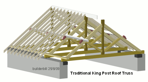 king post truss layout